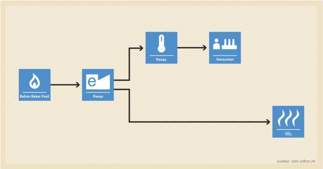 sistem perdagangan emisi co2 treasury kuadran sihir dan sistem inti perdagangan
